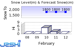 Saas-Fee Snow Forecast