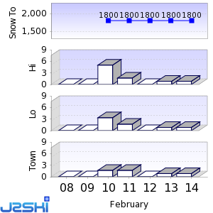 Seven day Snow Forecast data for Saas-Fee