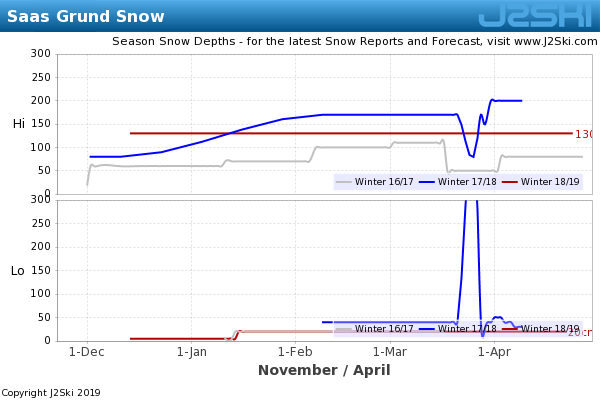 Snow Depth History for Saas Grund
