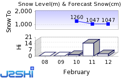 Saint-Cergue Snow Forecast
