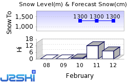 Schwefelberg-Bad Snow Forecast