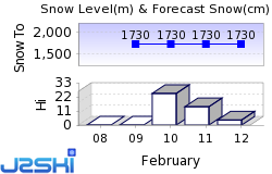 Siviez Snow Forecast