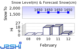St-Luc Snow Forecast