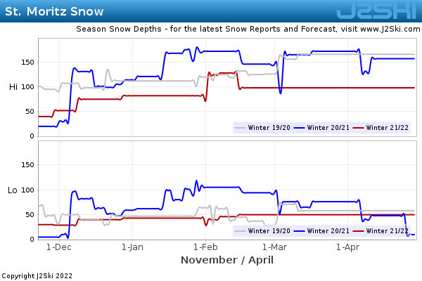 Snow Depth History for St. Moritz