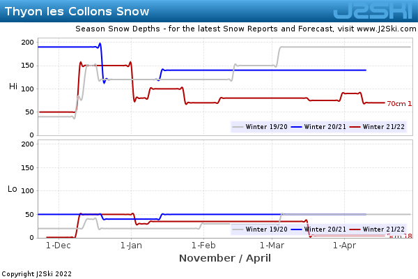 Snow Depth History for Thyon les Collons