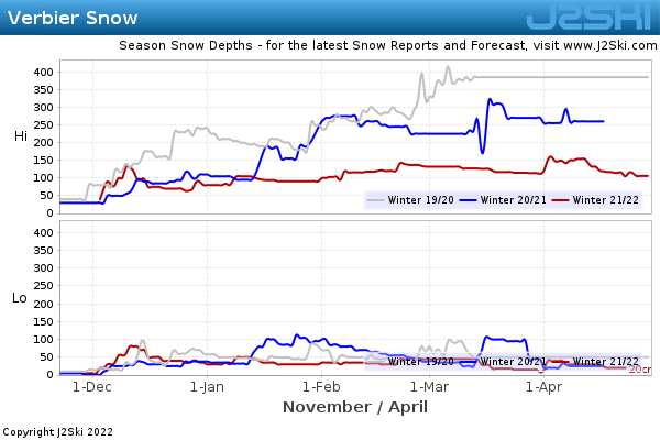 Snow Depth History for Verbier