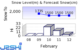 Verbier Snow Forecast