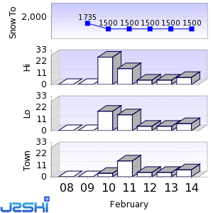Seven day Snow Forecast data for Verbier