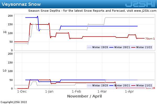 Snow Depth History for Veysonnaz