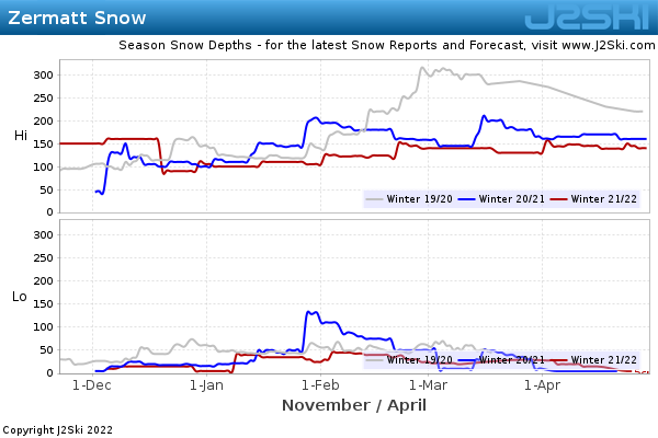 Snow Depth History for Zermatt