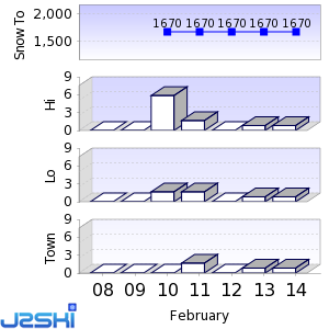 Seven day Snow Forecast data for Zinal