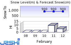 Bukovel Snow Forecast