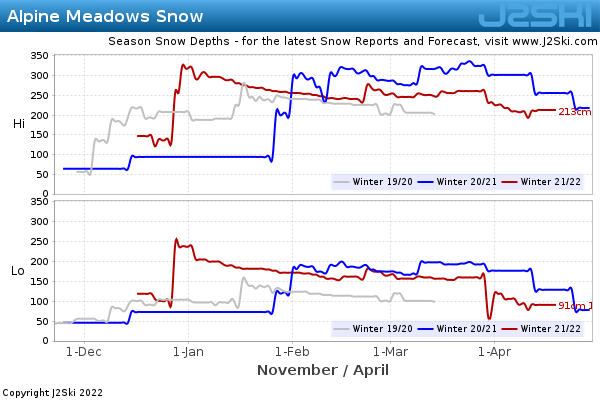 Snow Depth History for Alpine Meadows