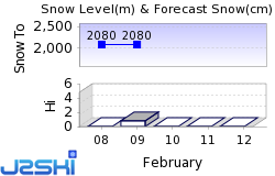 Alpine Meadows Snow Forecast