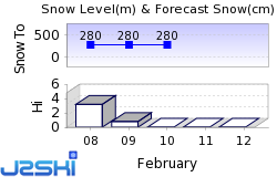 Alpine Valley Snow Forecast