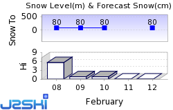Alyeska Snow Forecast
