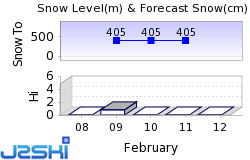 Andes Tower Hills Snow Forecast