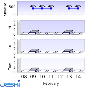 Seven day Snow Forecast data for Andes Tower Hills