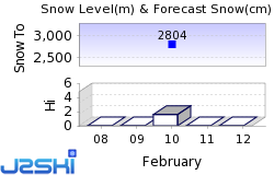 Arizona Snowbowl Snow Forecast