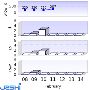 Seven day Snow Forecast data for Ascutney