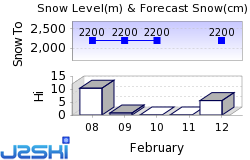 Beaver Mountain Snow Forecast