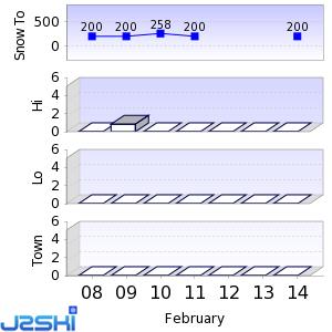 Seven day Snow Forecast data for Berkshire East