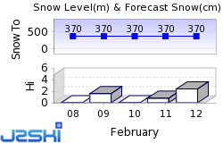 Big Powderhorn Mountain Snow Forecast