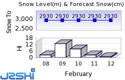 Breckenridge Snow Forecast