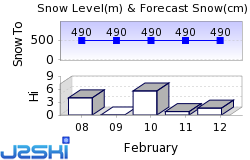 Bretton Woods Snow Forecast