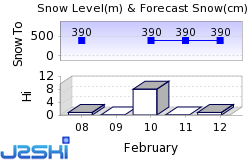 Burke Mountain Snow Forecast