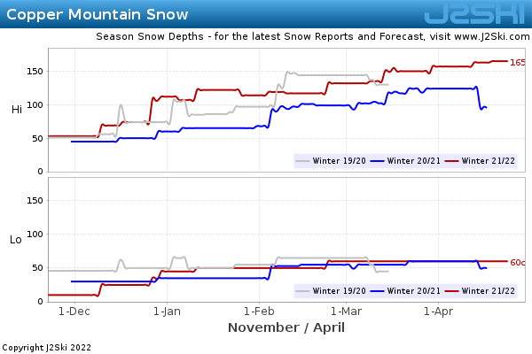 Snow Depth History for Copper Mountain