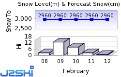 Copper Mountain Snow Forecast