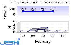 Dartmouth Skiway Snow Forecast