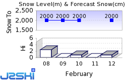 Deer Valley Resort Snow Forecast