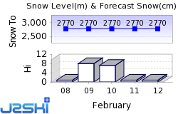 Elk Meadows Snow Forecast