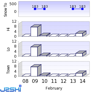 Seven day Snow Forecast data for Gladstone Sports Park