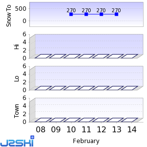 Seven day Snow Forecast data for Gunstock