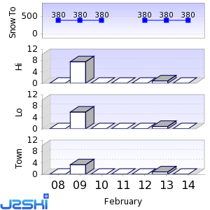 Seven day Snow Forecast data for Indianhead