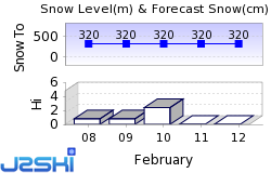 Killington Snow Forecast