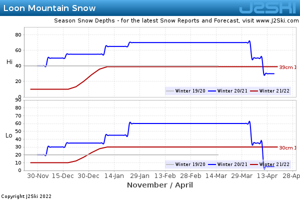 Snow Depth History for Loon Mountain