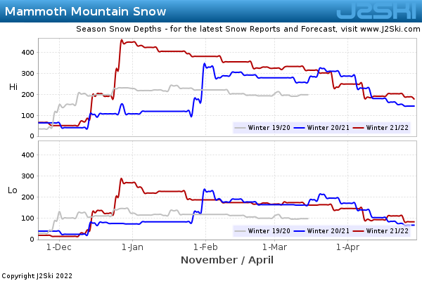 Snow Depth History for Mammoth Mountain