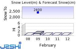 Mammoth Mountain Snow Forecast