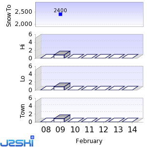 Seven day Snow Forecast data for Mammoth Mountain
