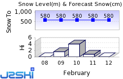 Mount Snow Snow Forecast