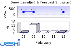 Nordic Mountain Snow Forecast