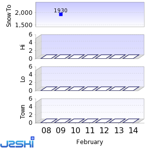 Seven day Snow Forecast data for Northstar-at-Tahoe
