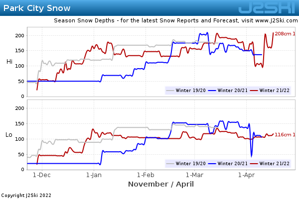 Snow Depth History for Park City