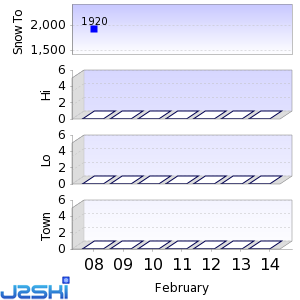 Seven day Snow Forecast data for Pebble Creek