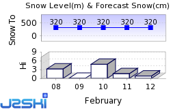 Smugglers Notch Snow Forecast