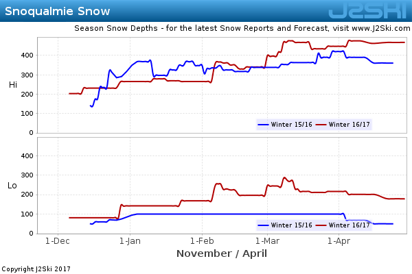 Snow Depth History for Snoqualmie